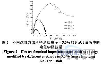 电化学阻抗谱分析; 鞣酸改性紫外光固化金属罩光涂料的研制;; 鞣酸改