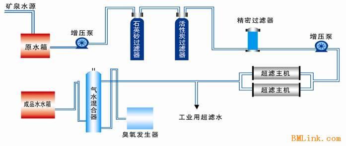 (纯净水)工艺流程图