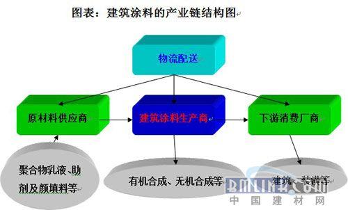 表:建筑涂料的产业链结构图-中国建筑涂料产业链模型分析与研究