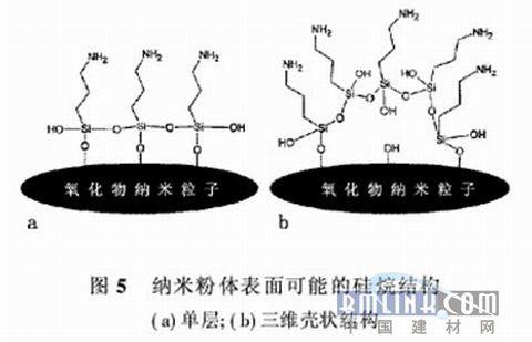 白炭黑和氧化铝纳米粉末的初始oh基团