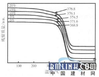 含硅聚氨酯预聚体改性聚丙烯酸酯清漆的制备