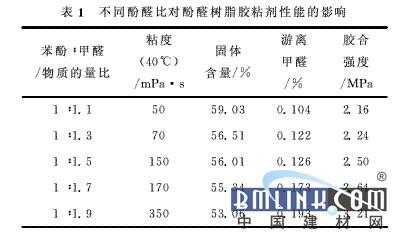 酸木质素改性酚醛树脂胶粘剂的研究