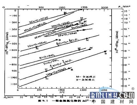 属高温腐蚀标准吉布斯自由能-温度关系图-金属高温防腐漆防腐机理