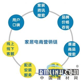建材公司组织结构