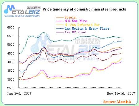 内主要钢材价格走势图图片