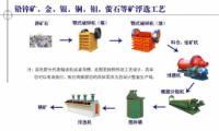 供应铂思特铜矿石的分选硫化氧化铜选矿工艺铜铅分离铜镍分