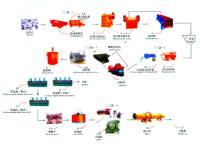 供应选磷矿设备/磷矿选矿设备/磷矿浮选与加工技术磷矿正反浮选工艺