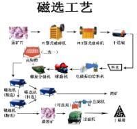 供应选铁工艺流程铁湿选方法粉煤灰选铁设备砂矿选铁设备钢